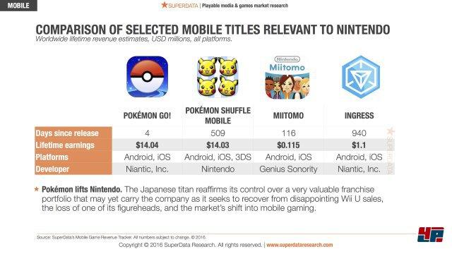 Umsatz ausgewählter Mobile-Titel laut eigener Erhebung von SuperData Research