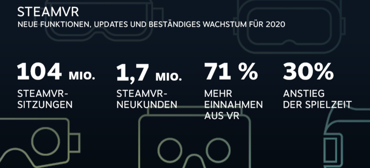 Steam (Service) von Valve Software