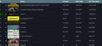 Valheim: Erreicht mehr als 500.000 gleichzeitige Spieler auf Steam