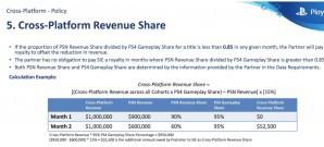 Sony erhebt laut Epic Gebühren für Cross-play-Unterstützung