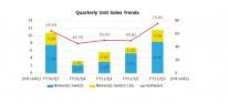 Nintendo Switch: Fast 80 Mio. Konsolen weltweit verkauft; Absatzprognose erneut nach oben korrigiert