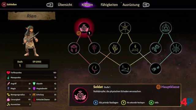 Die schrittweise freispielbaren Charakterklassen können frei gewechselt und kombiniert werden.