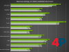 SUPER GPUs: Benchmark