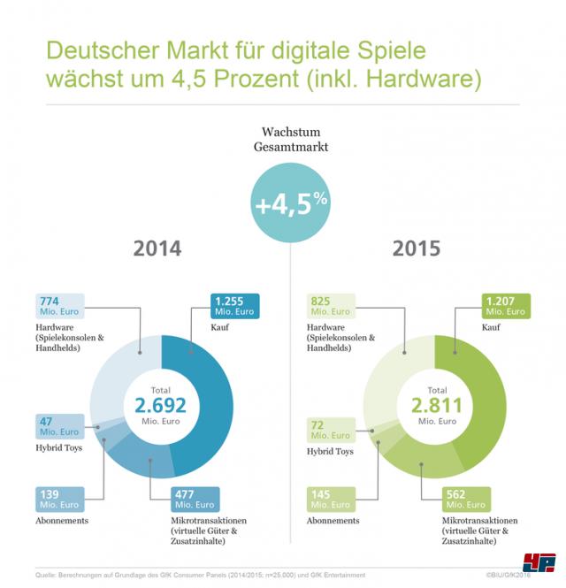 Der deutsche Gesamtmarkt für Computer- und Videospiele wuchs 2015 um 4,5 Prozent auf 2,81 Milliarden Euro
