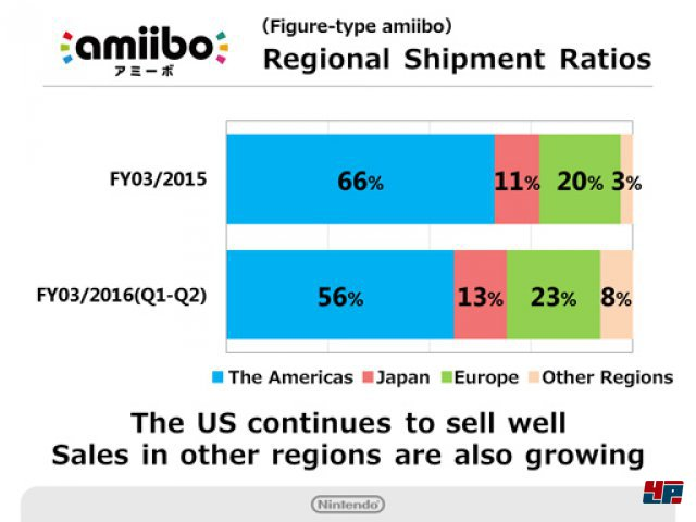 Screenshot - amiibo (3DS)