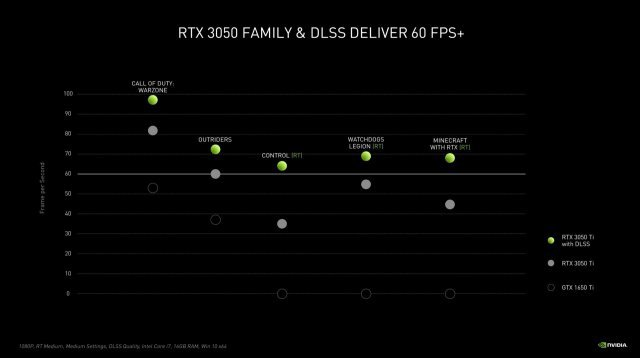 Performance der RTX-3050-GPUs. Quelle: Nvidia