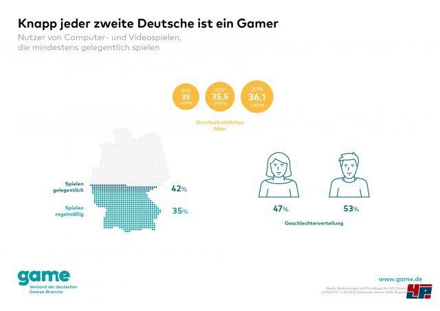 Screenshot - Spielemarkt Deutschland (Spielkultur) 92567574