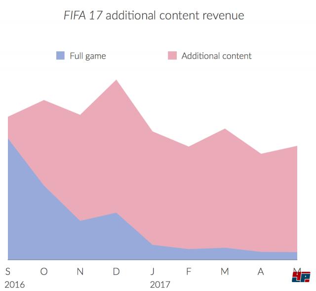 Umsatz bei FIFA 17 durch produktbasierte und servicebasierte Monetisierung; Quelle: SuperData
