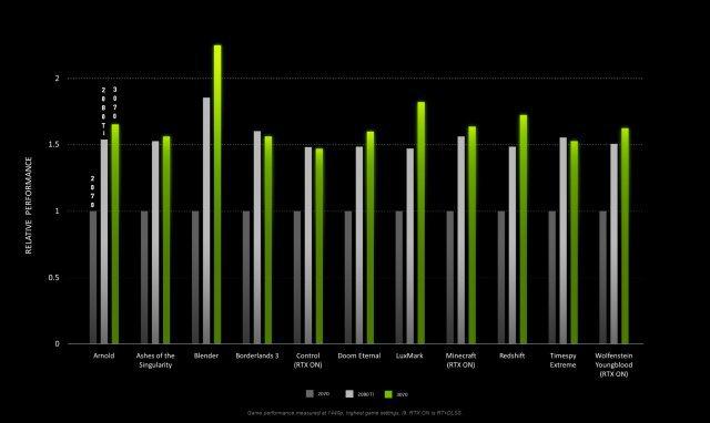 Vergleich RTX 3070 gegen RTX 2080 Ti und RTX 2070 in 1440p. Laut Nvidia.