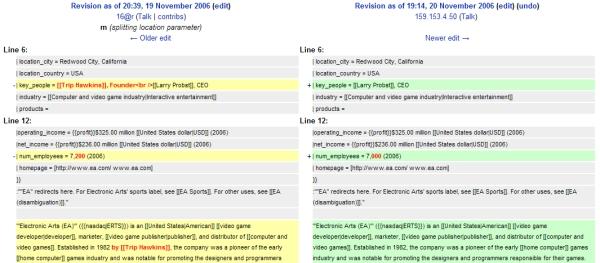1991 verlässt Trip Hawkins sein Unternehmen, um die Firma 3DO zu gründen - im Nachhinein nicht eben die weiseste Entscheidung, 3DO wird ein Bargeldgrab sondergleichen. Vielleicht ist EA der Gründer damit peinlich geworden, man weiß es nicht: Jedenfalls wurde im August dieses Jahres versucht, Trip Hawkins' Namen aus EAs Wikipedia-Eintrag zu entfernen - ein IP-Check wies einen Mitarbeiter von EA aus Redmond als Übeltäter aus... 1729411