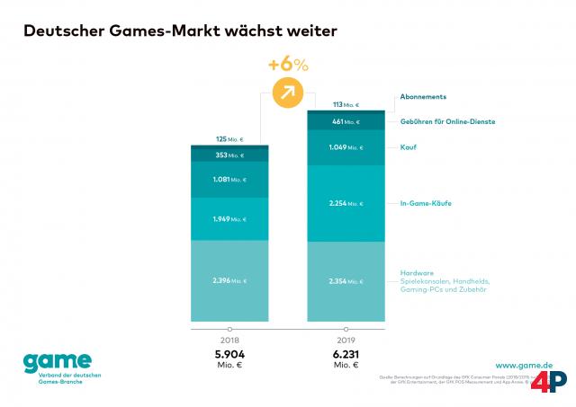 Screenshot - Spielemarkt Deutschland (Spielkultur) 92611421