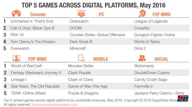 Weltweiter, digitaler Spielemarkt im Mai 2016 laut SuperData Research.