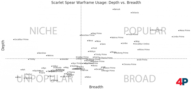 Diagramm der beliebtesten Warframes in Operation Scarlet Spear.