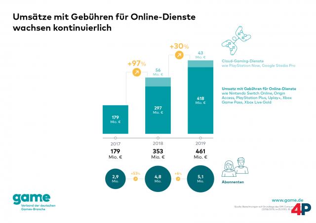 Screenshot - Spielemarkt Deutschland (360) 92614386