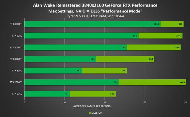 Screenshot - Nvidia DLSS (PC)
