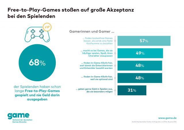 Screenshot - Spielemarkt Deutschland (PC, PS4, PlayStation5, Spielkultur, Switch, One, XboxSeriesX) 92647913
