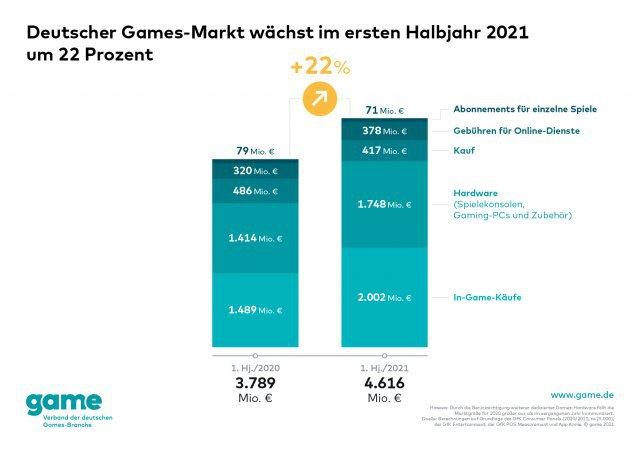 Screenshot - Spielemarkt Deutschland (PC, PS4, PlayStation5, Spielkultur, Switch, One, XboxSeriesX) 92647912