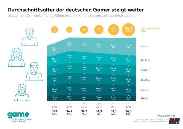 Screenshot - Spielemarkt Deutschland (Spielkultur) 92567573