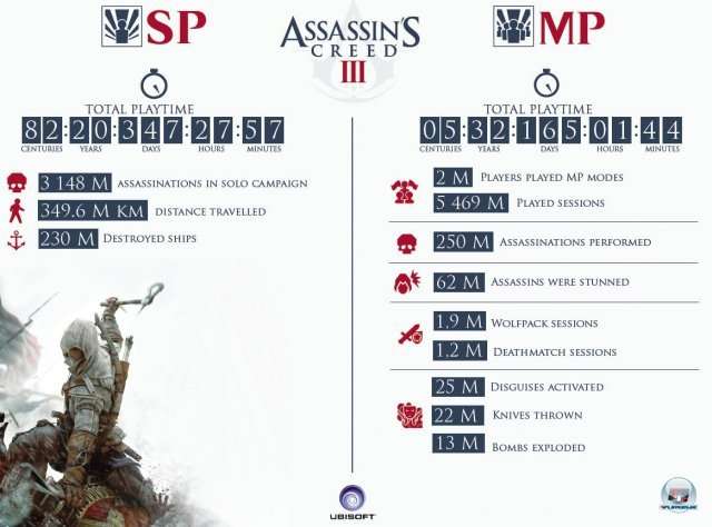 Screenshot - Assassin's Creed 3 (360) 92430077