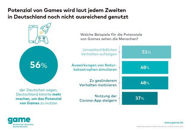 Screenshot - Spielemarkt Deutschland (PC, PS4, PlayStation5, Spielkultur, Switch, One, XboxSeriesX) 92647914