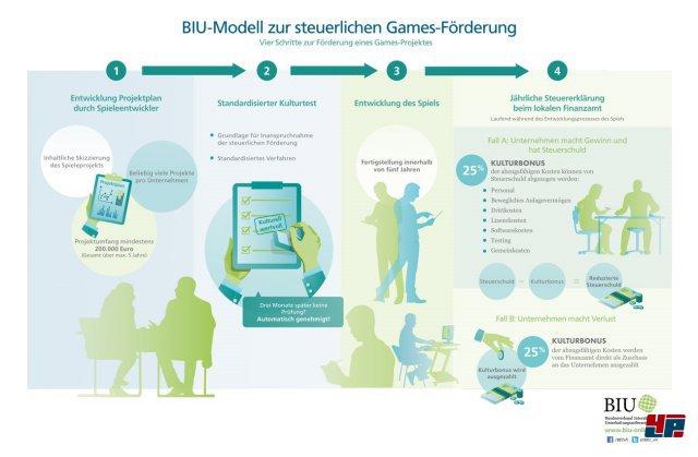 Screenshot - Bundesverband Interaktive Unterhaltungssoftware (PC)