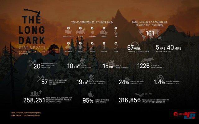 Early-Access-Daten zu The Long Dark von Hinterland Games
