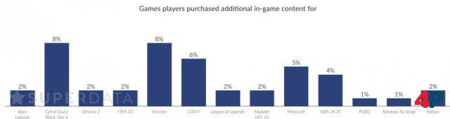 Relative Anteile der Spieler, die jeweils Geld für Ingame-Verkäufe via Mikrotransaktionen in den benannten Spielen ausgeben; Quelle: SuperData.