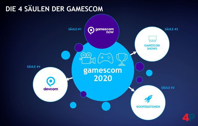 Screenshot - gamescom 2020 (Spielkultur)