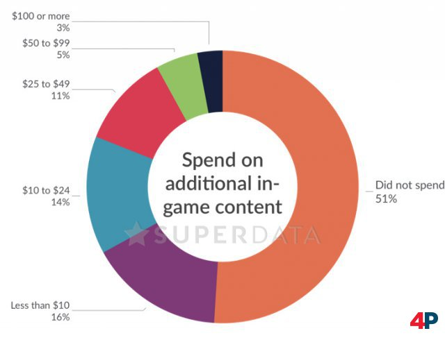 Relative Anteile der Spieler, die überhaupt zusätzliche Inhalte kaufen; Quelle: SuperData.