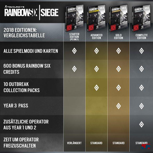 Die nicht auf der Grafik vermerkte Standard Edition - alle Spielmodi und Karten - wird nicht gestrichen.