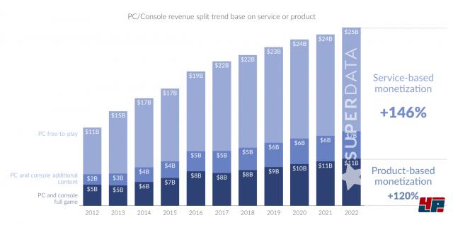 Umsatzprognose: Produktbasierte vs. servicebasierte Monetisierung von Spielen von 2012 bis 2022; Quelle: SuperData